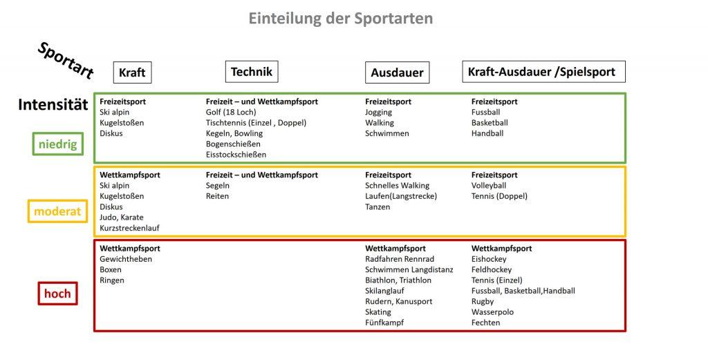 Intensitäten der unterschiedliche Sportarten aus Sicht der kardiologischen Beanspruchung